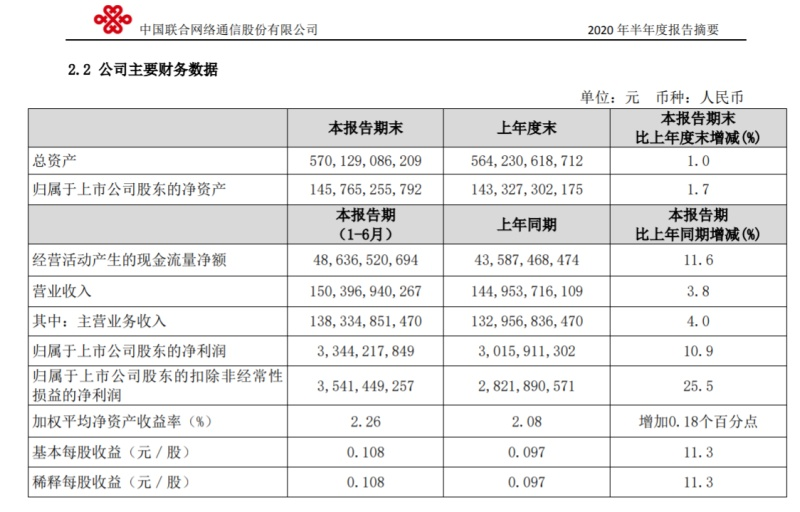 中国联通上半年净利润33.44亿元,同比增长10.9%