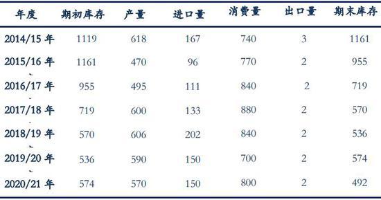 棉花供需面改善 国储棉支撑价格