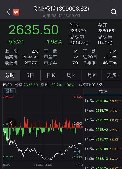 太疯狂:A股演惊天大逆转金价暴跌后又飙升 这是什么情况?