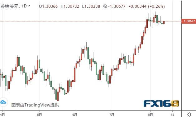 小心!美元可能还有逾百点大跌空间 欧元、美元指数、英镑、日元及澳元最新技术前景分析
