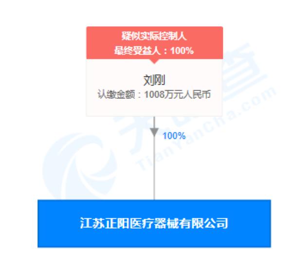 """江苏正阳医疗器械公司""""经营过期医疗器械""""被罚2万元"""