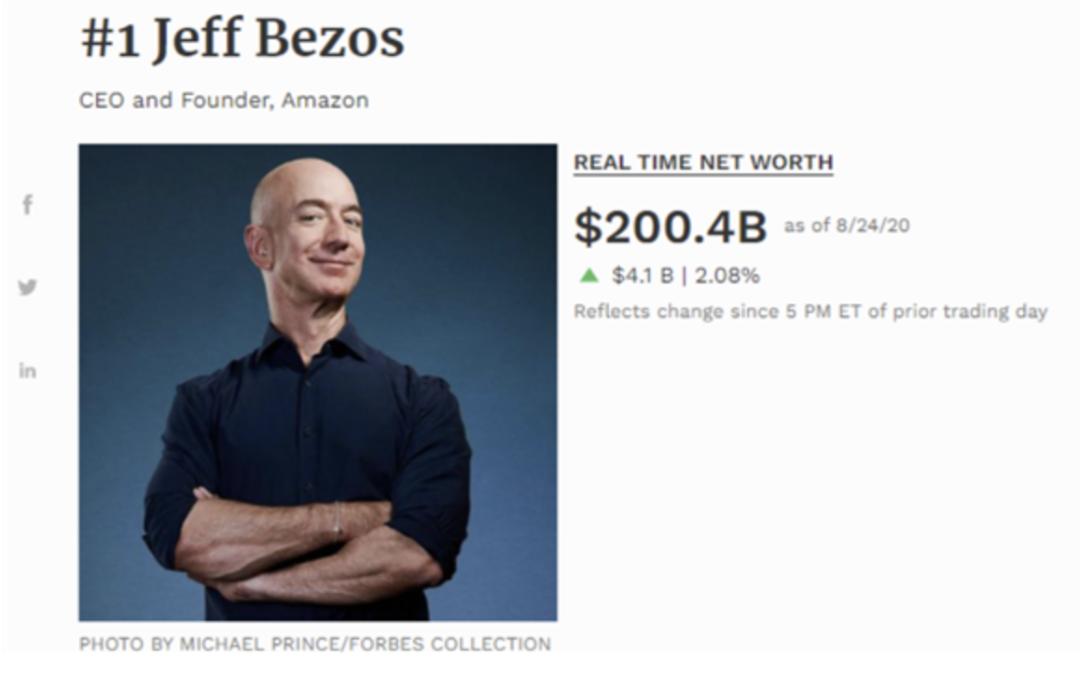 比盖茨、巴菲特加起来还有钱!贝索斯身家涨破2000亿美元,创福布斯40年纪录