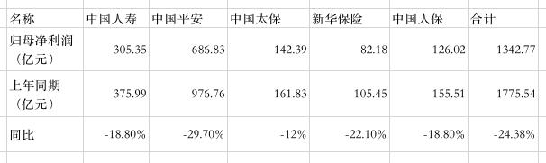 税法新规影响、准备金高计提……A股五大上市险企上半年合计净利同比下滑24.4%