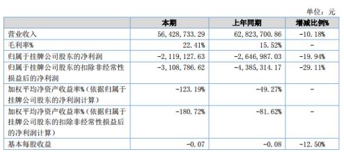 盛力科技2020年上半年亏损211.91万 营收下滑10.18%