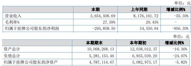 巴尚实业2020年上半年实现营收365.5万元 期内总资产下滑16.36%