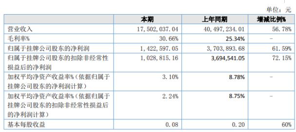 中冶地信2020年上半年营收1750.2万元 同比增长56.78%