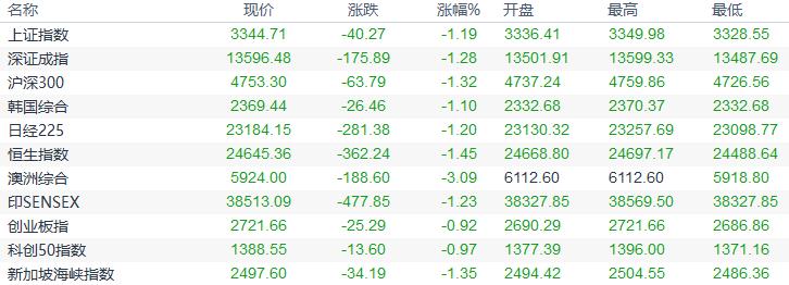欧市盘前:脱欧协议达成概率不到一半,亚洲股市集体下挫,8月非农或利好黄金