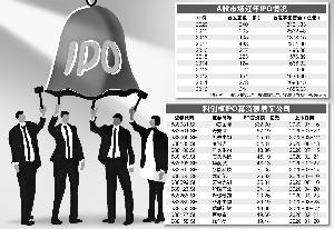 今年A股IPO企业已达240家 过半公司搭上注册制快车
