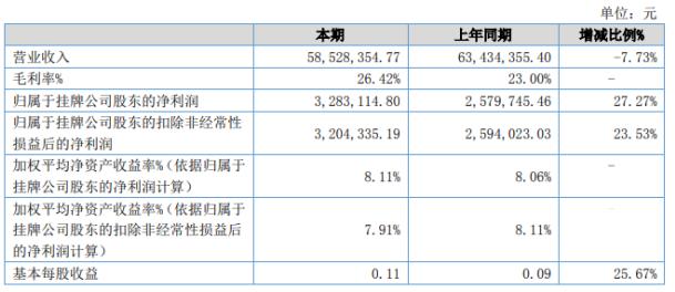 雅美特2020年上半年实现营收5852.8万元 财务费用下降97.76%