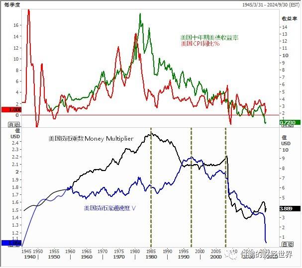 巨量M2一定会引发通胀吗?