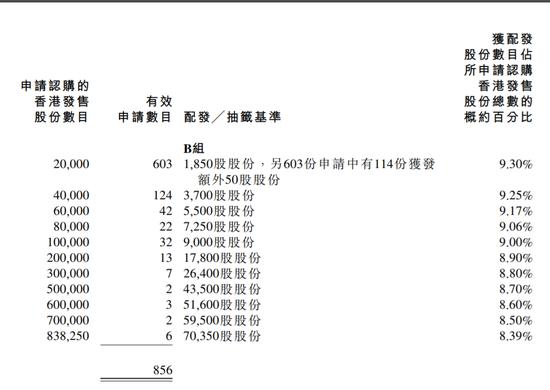 百胜中国:13.7万人认购公开发售超购51倍 一手中签率25%