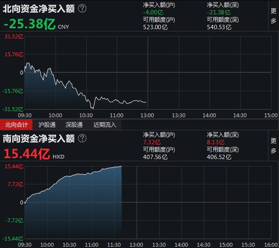 午评:北向资金净流出25.38亿元 沪股通净流出4亿元