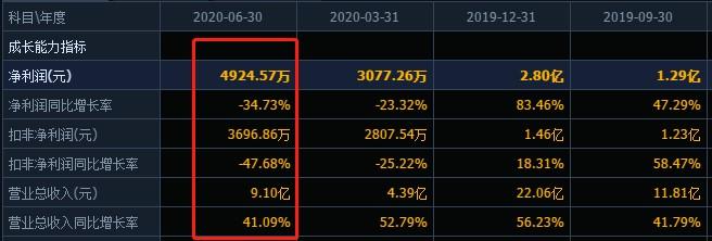 上半年净利下滑近35%,亚光科技四大股东