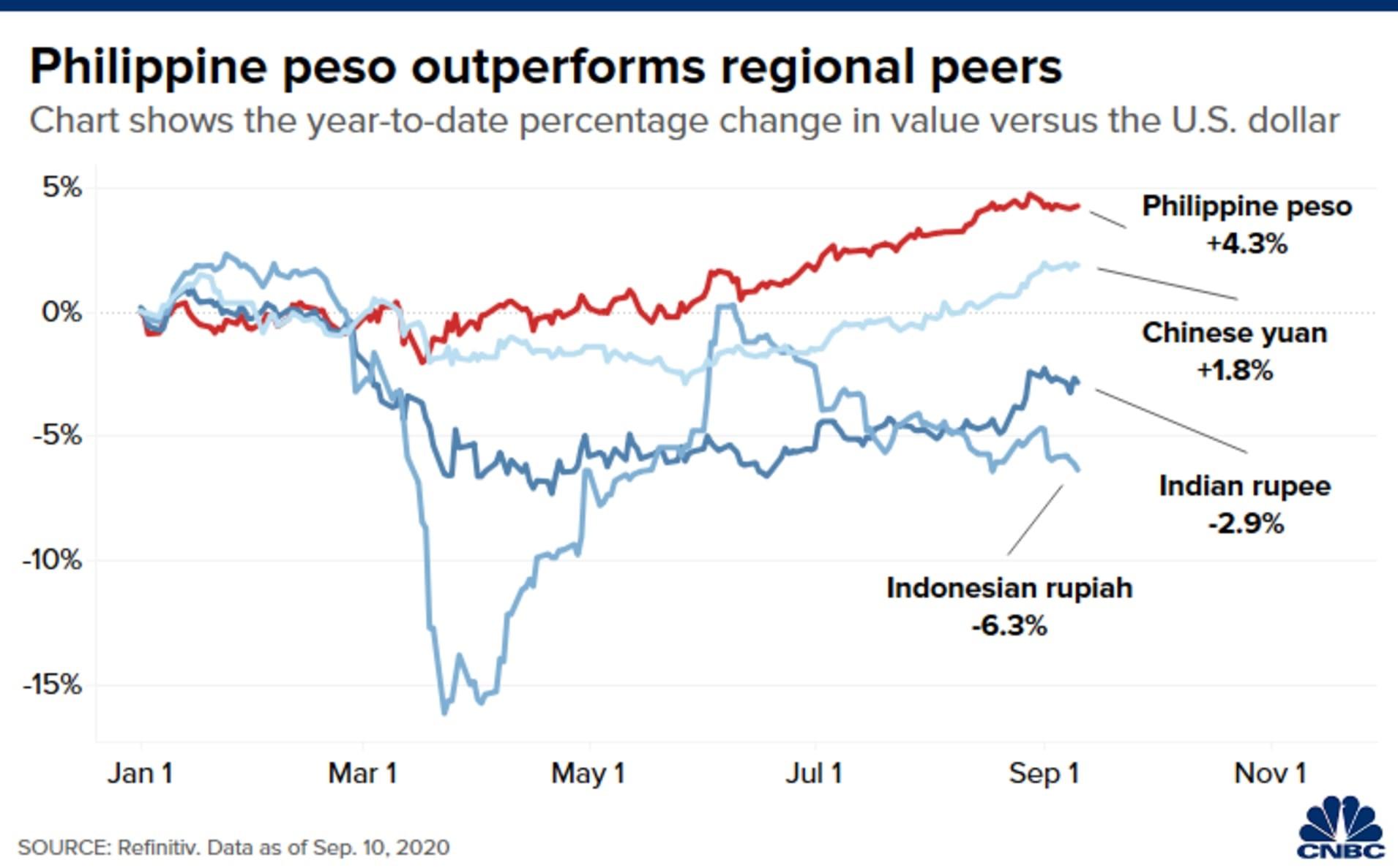 """这一货币年内表现""""雄冠亚洲"""" 部分原因竟是经济疲软"""