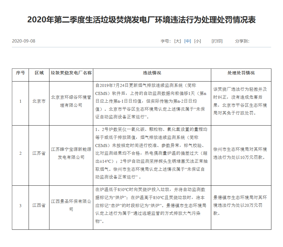 """垃圾焚烧厂监管趋严 三家企业环境违法被生态环境部""""点名"""""""