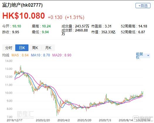 """大和:维持富力(2777.HK)""""买入""""评级,目标价19.8港元"""