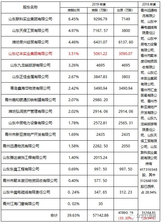 山东青州农商行风险暴露超监管要求 股东质押率33. 20%