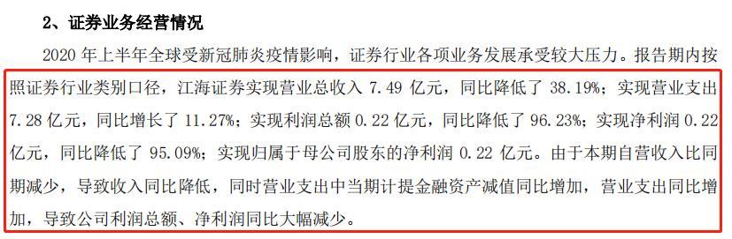 洞察 江海证券三大业务被叫停半年 中报净利润同比下滑超9成