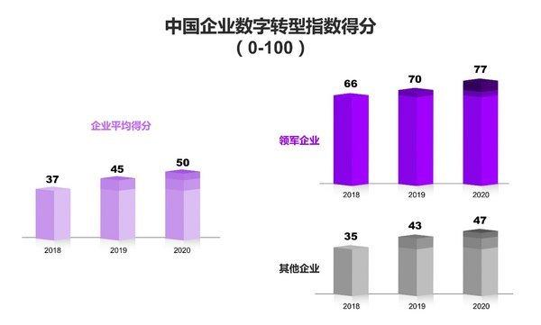 埃森哲研究:11%中国企业数字转型出色,有效化危为机