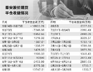 """""""期神""""秦安股份跌落神坛 11个交易日平仓亏损2.49亿"""