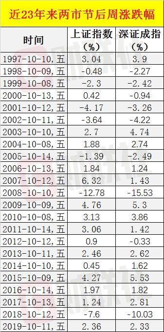 历史数据显示A股节后单周上涨概率超六成,机构看好绩优品种