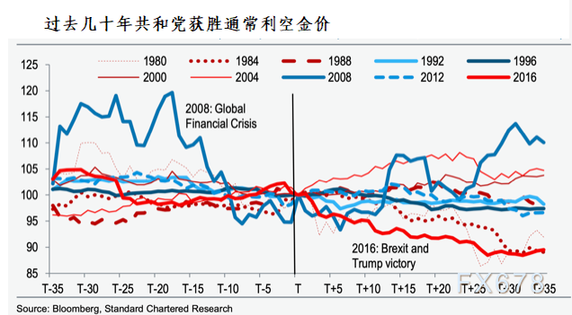 黄金交易提醒:美元仍主导金价走势!但警惕全球央行一年半首度成为净卖家!日内关注欧银纪要