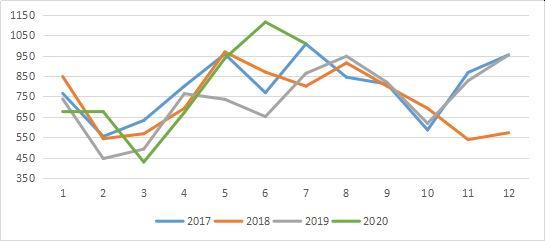 三立期货:大豆供应偏紧 短期或有上涨空间