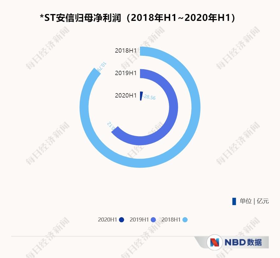 安信信托9.78亿元中行借款逾期截至上半年末受限资产总额已高达百亿