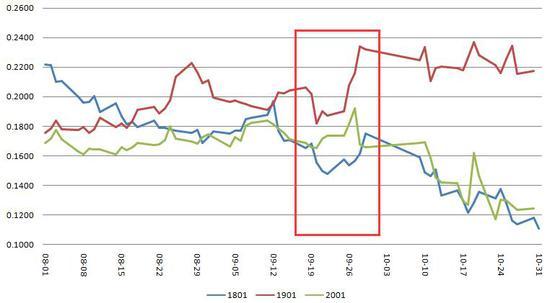 西部期货:豆粕期权波动率交易策略