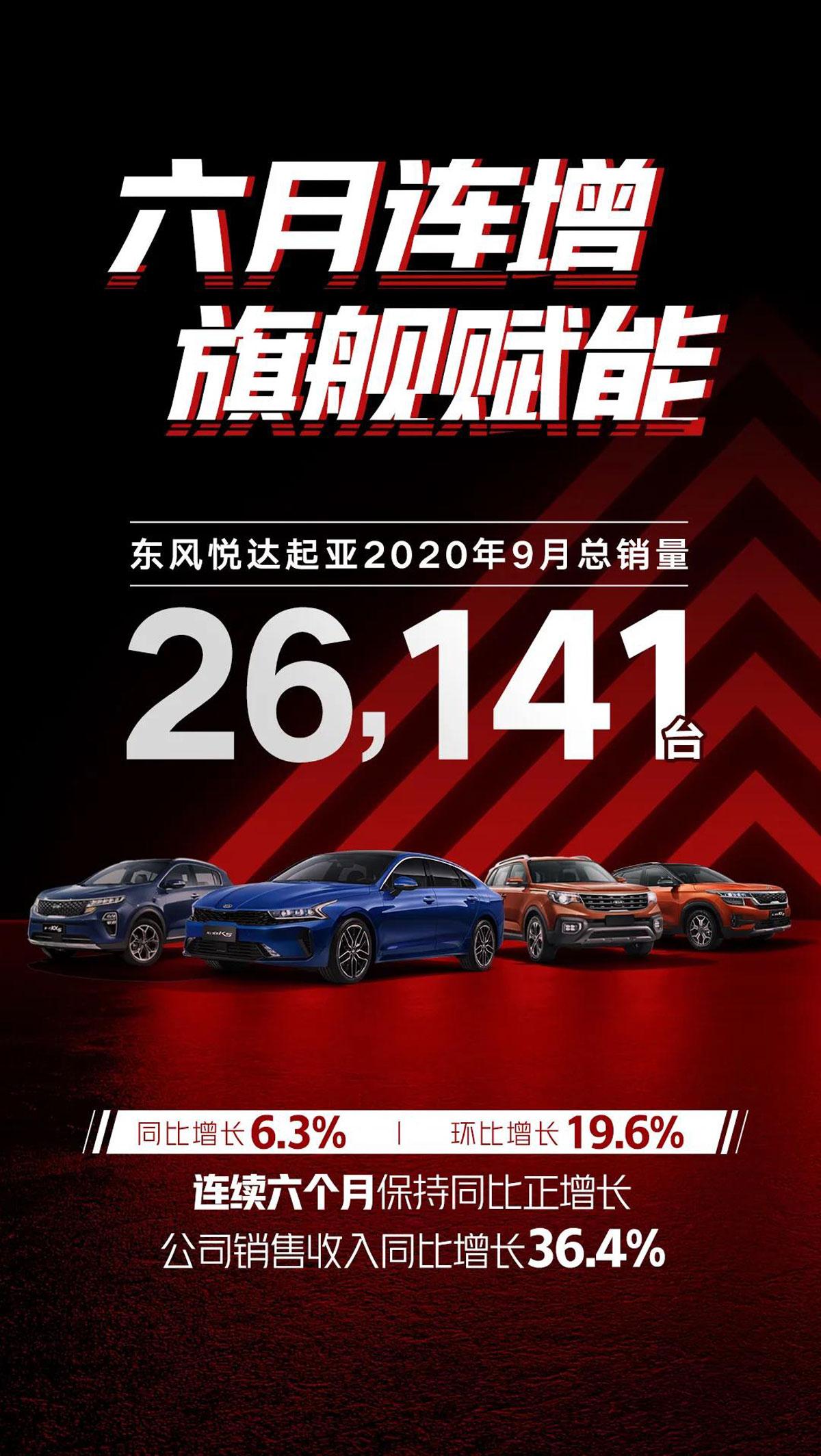 同比增长6.3% 东风悦达起亚9月销量达26,141辆