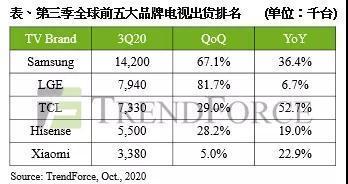 TCL电子2020年三季度电视出货量同比增幅系全球第一