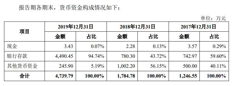 壹石通近三年现金流为负 产销下滑明显 股权纠纷未披露 存内控隐忧