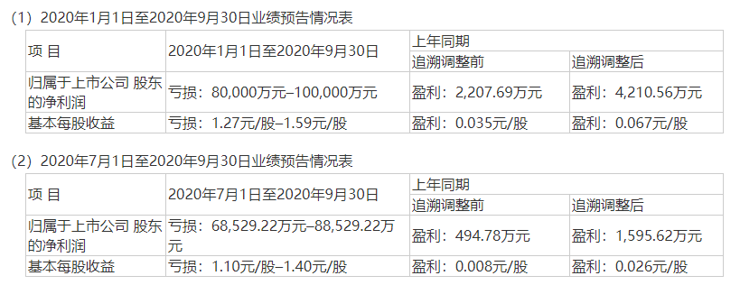 前三季度预亏至少8亿,广州浪奇再度延期回复关注函