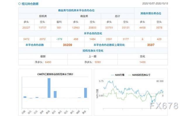 CFTC持仓解读:澳元、黄金看多意愿双双降温(10月16日当周)