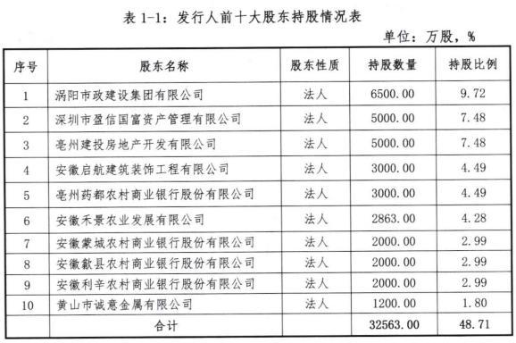 安徽涡阳农商银行拟发同业存单5亿元去年净利润1.36亿元