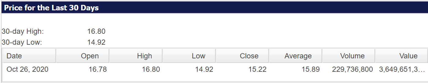 估值未受市场认可 菲律宾近四年最大规模IPO上市首日下跌
