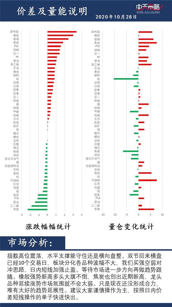 中天策略:10月28日市场分析