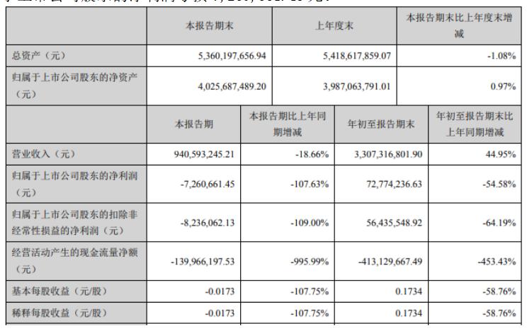 天泽信息股票前三季度实现营收33.07亿元 较上年同期增长44.95%