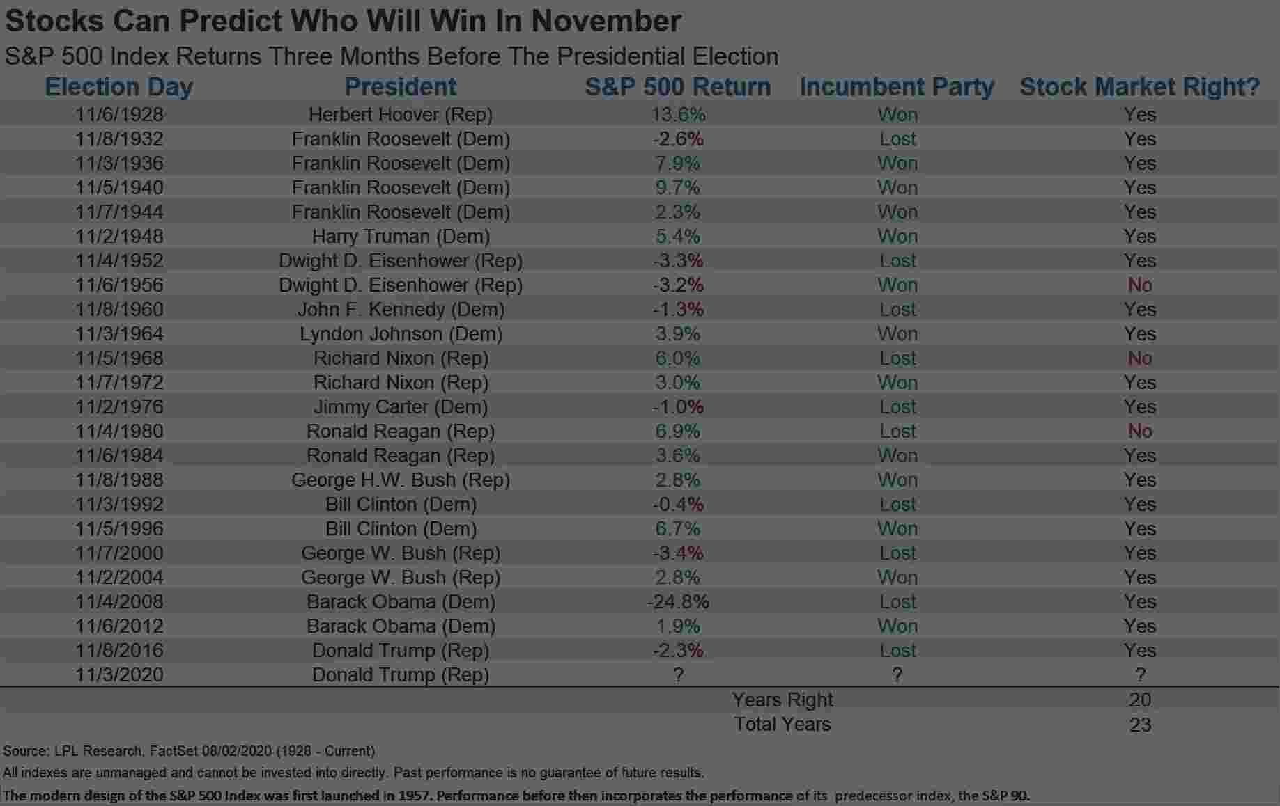 一文看懂历届大选和标普500指数的关系