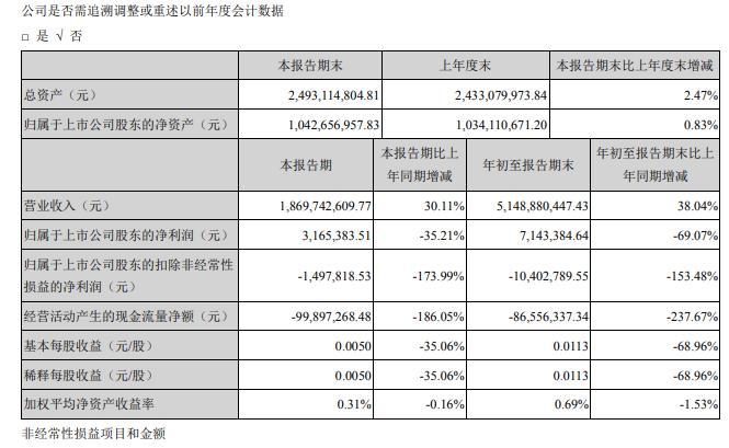 佳云科技2020年前三季度净利714.34万 销售费用较上年同期增加122.88%