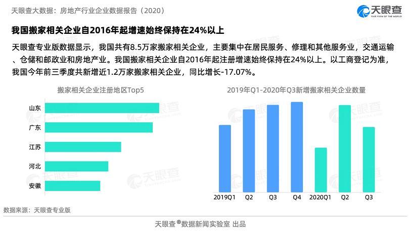 报告丨物业、装修、搬家,近十年房地产相关服务企业注册总量至少翻两番