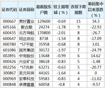 15股股东户数连降3期以上 最多已降15期
