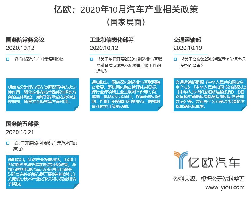 10月份汽车产业政策:迎来新机遇,国务院通过新能源汽车产业规划