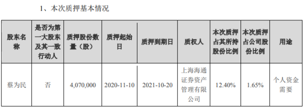 青鸟消防股东蔡为民质押407万股 占其所持公司股份12.40%