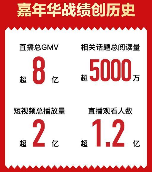 11.11苏宁超买直播间:张艺兴携手贾乃亮,抖音直播GMV超1.6亿