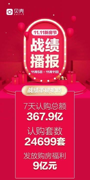 """贝壳""""11.11新房节""""首周战绩:认购24699套,GTV达367.9亿元"""