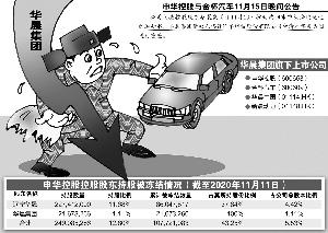 华晨集团被申请重整 两上市公司股权结构