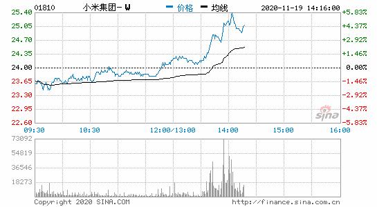 小米集团港股短线拉升现涨幅超4%