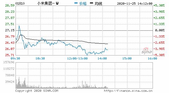 小米集团午后港股盘中跌幅扩大至5%报25.8港元