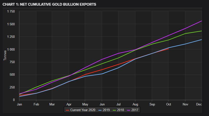 瑞士10月黄金出口锐减15%,创9个月新低